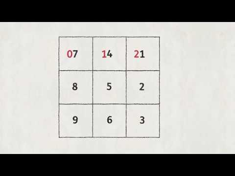 How to Easily Memorize the Table 7 - Urdu