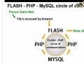 Flash-PHP-MySQL Communication Tutorials Intro ActionScript 3 - English