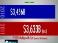 The largest annual spending cut in American history - News Report 25Apr2011 - English