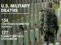 US military suicides on the rise - English