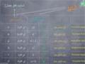08 Present Continuous Tense - (حالِ ملموس) Farsi Language Course - Urdu